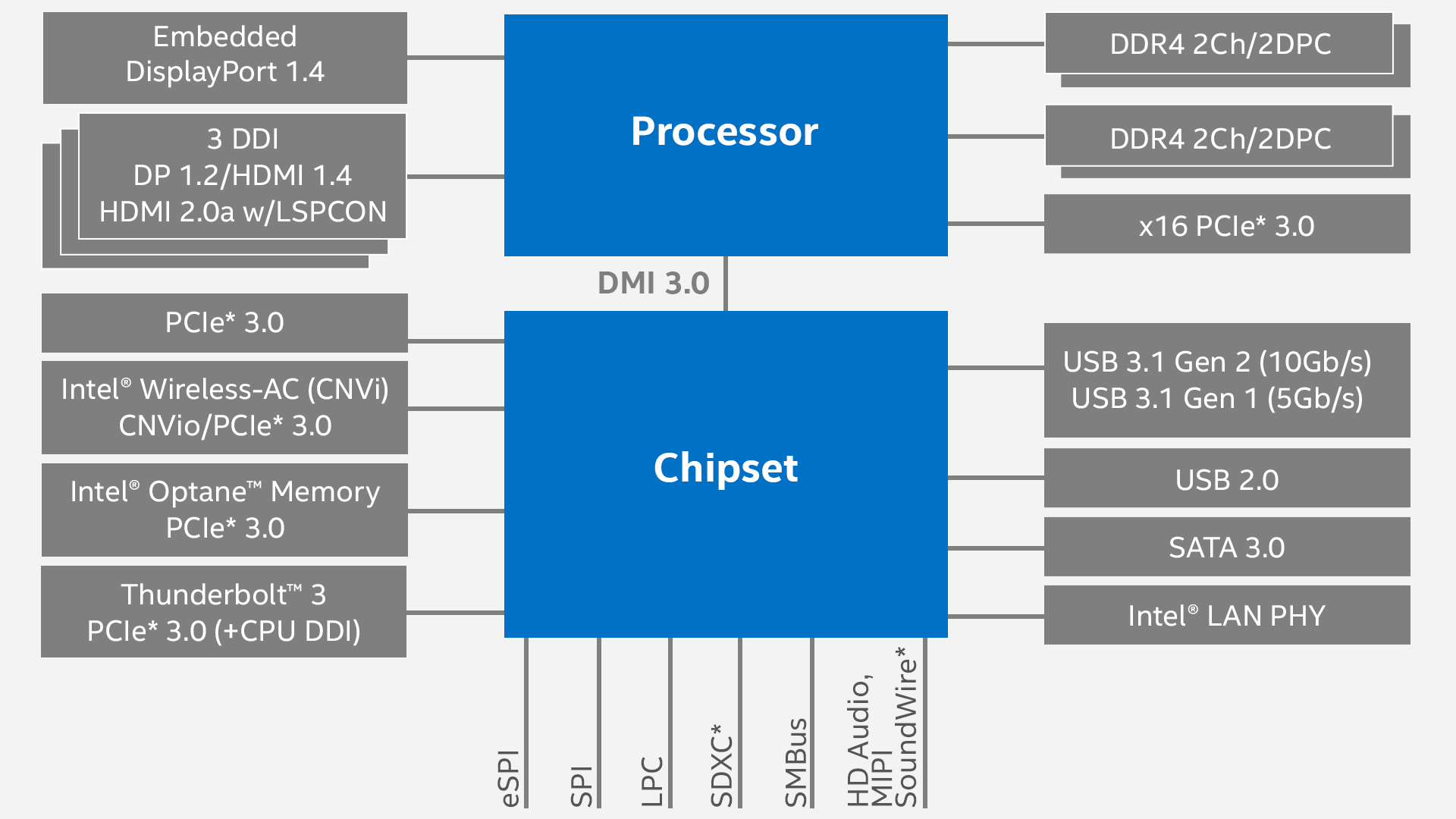 Coffee Lake S Overview Intel I5 Engine Diagram
