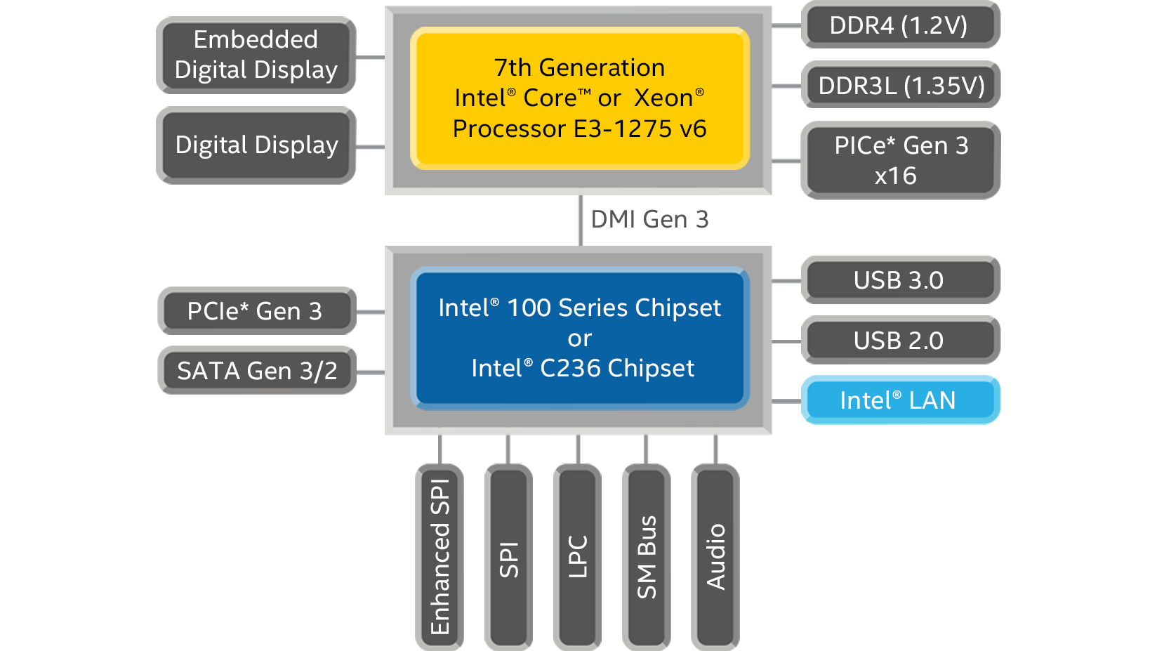 7th Generation Intel Core Desktop Processor Specifications Block Diagram Generator
