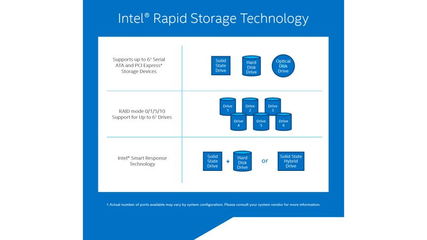 Intel® 快速儲存技術(Intel® Rapid Storage Technology)