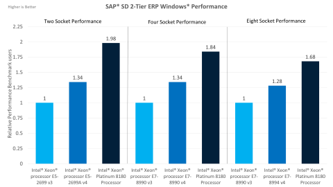 Intel® Xeon® Scalable Processors Business Processing Benchmarks