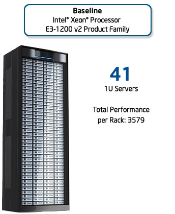 Baseline, Intel® Xeon® processor E3-1200 Product Family